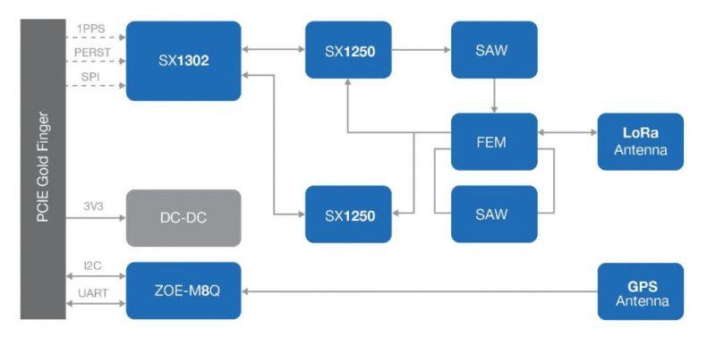 Koncentrator LoRaWAN RAK2287 Mini PCIe obsługuje do 500 węzłów na km2