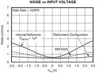 Wpływ szumu napięcia odniesienia na efektywną rozdzielczość ADC typu sigma-delta
