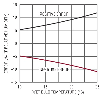 Pomiar relatywnej wilgotności przy pomocy jednego układu.