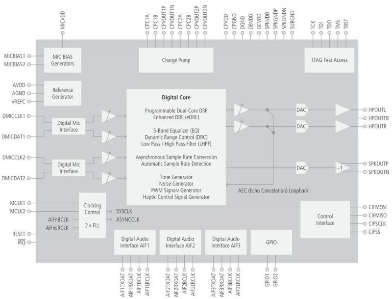 Nowy komputer jednopłytkowy w formacie pico-ITX z i.MX8M