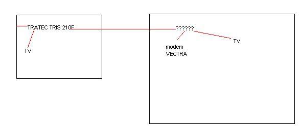 Vectra pod��czenie 2xTV + internet