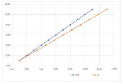 Korekcja sprzętowych błędów pomiaru