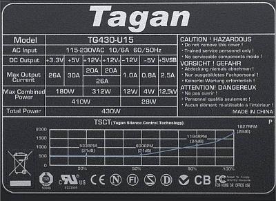 Tagan model: 430-U15 EasyCon wylane kondensatory elektrolity
