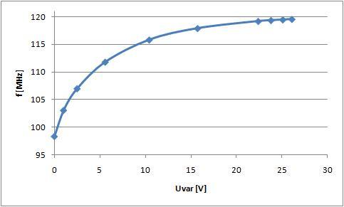 Budowa Tunera UKF na UL1200