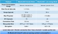 STM32 w aplikacjach IoT. Bluetooth low energy.