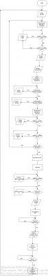 Schemat blokowy. Sprawwdzenie rozwiązania