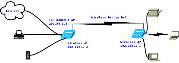 D Link Edimax Sagemcom Połączenie Bezprzewodowe Między