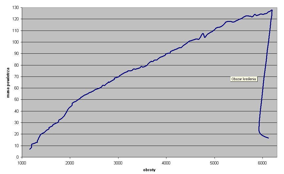 Passat 1.8T AEB 13 sekund do 100km/h