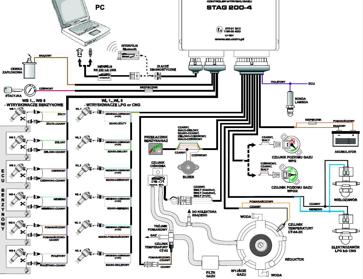 Jaka instalacja gazowa LPG Stag'a do silnika PSA 1.6 8V