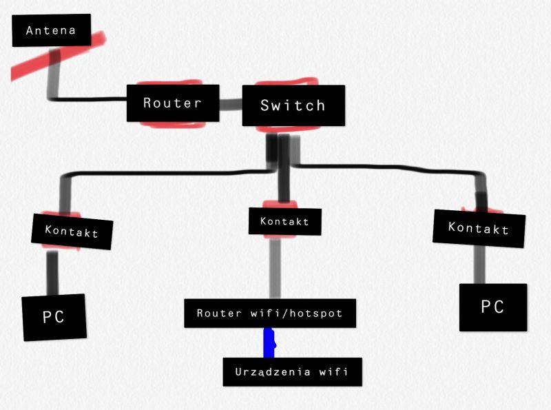 Czy dobrze zamierzam podłączyć sieć w domu ?