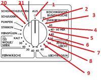 AEG ÖKO-LAVAMAT EXCLUSIV 74769 opis systemu diagnostycznego bład po błedzie.