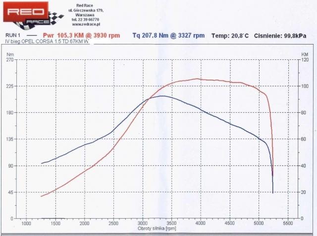 Opel Corsa 1,5D - Bia�y dym nie reaguje na gaz
