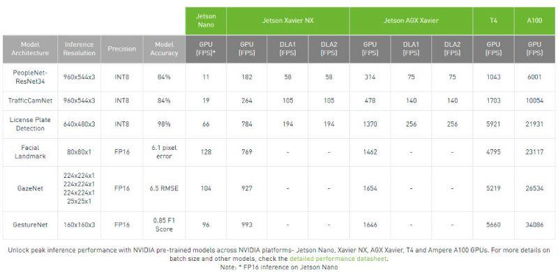 Nvidia wprowadza oprogramowanie TAO, aby ułatwić szkolenie modeli AI
