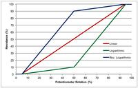 Potencjometr jako regulator głośności - wyciągnijmy maksimum z jego aplikacji