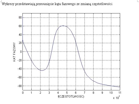 Badanie dławika. Pomoc w interpretacji wykresów