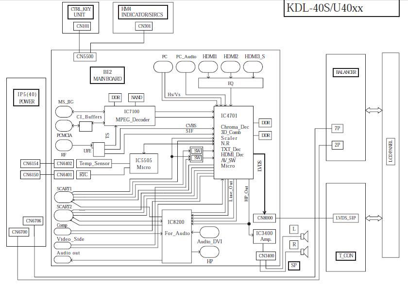 sony bravia kdl-40u4000 miga 8 razy dioda