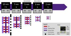 Droga do układów 2 nm może nie być warta podążania