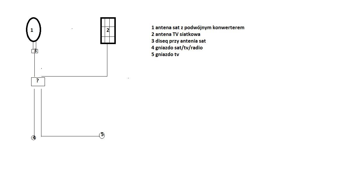 antena sat+siatka-dwa gniazdka, trzy odbiorniki