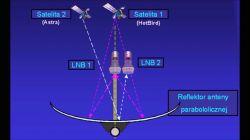 Poprawne ustawienie anteny satelitarnej w Irlandii