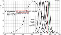 [Kupię]Dioda led czerwona o długości fali 633nm.