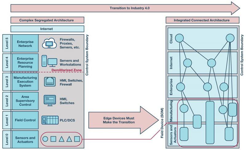 Sprzętowe systemy bezpieczeństwa w sieciach przemysłowego Internetu Rzeczy