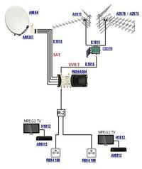 Podział sygnału anteny zbiorczej R/TV/SAT