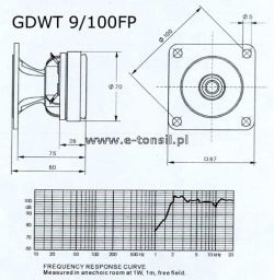 Modyfikacja zwrotnicy GDWT 9/100 FP 8 Ohm, 14-150-8 SCX, GDN 20/100/3 4 Ohm