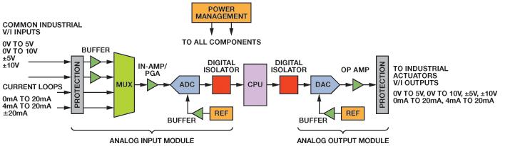 Kompletny system konwersji sensor-do-bit�w - cz�� 1