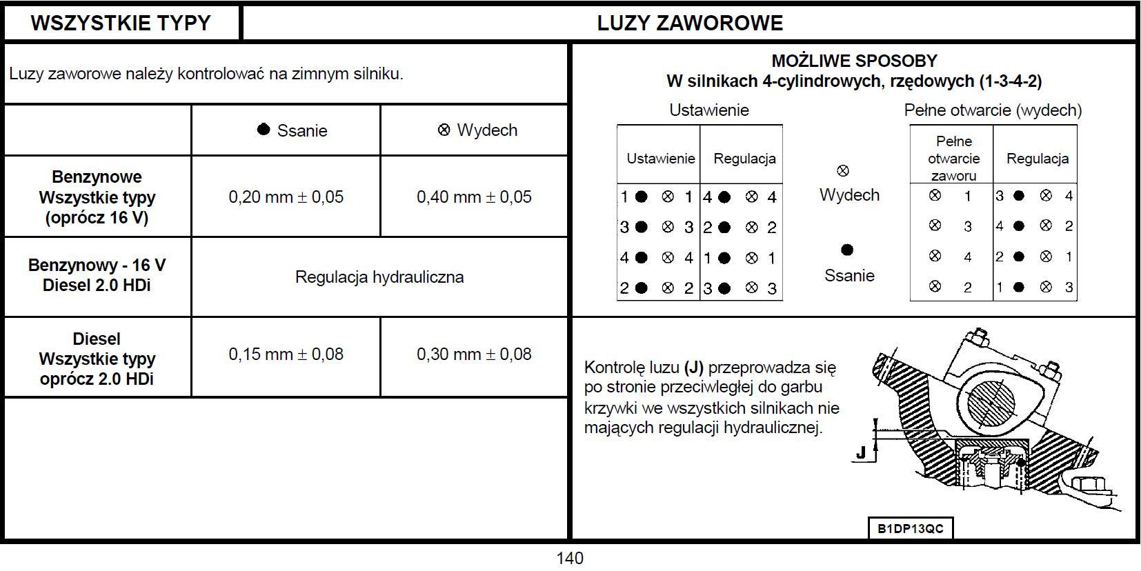 PSA 1,6 8V TU5JP 90CV  -  Luz zaworowy