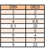 Połączenie DB9-> FTP -> DB25 ?