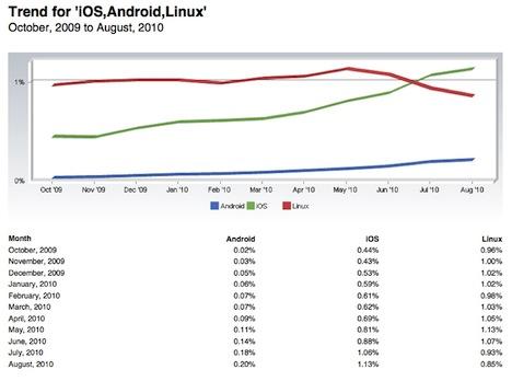 iOS popularniejszy niż Linux i Android, ranking OSów