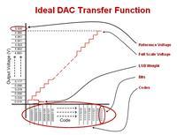Podstawy układów DAC: w pogoni za perfekcją