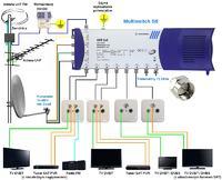 Uziemienie TV-SAT, PC, zabezpieczenie linii ADSL, brak PE