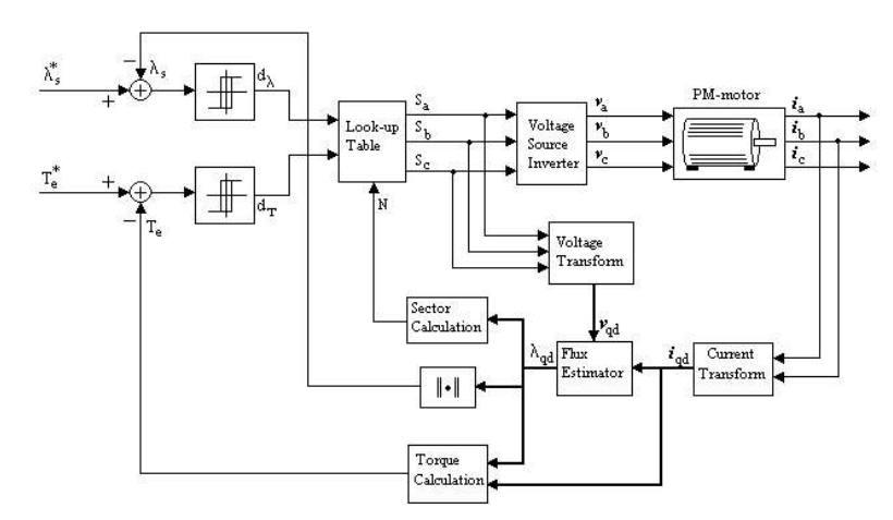 DTC PMSM - sterowanie momentem DTC silnika z magnesami trwałymi PMSM