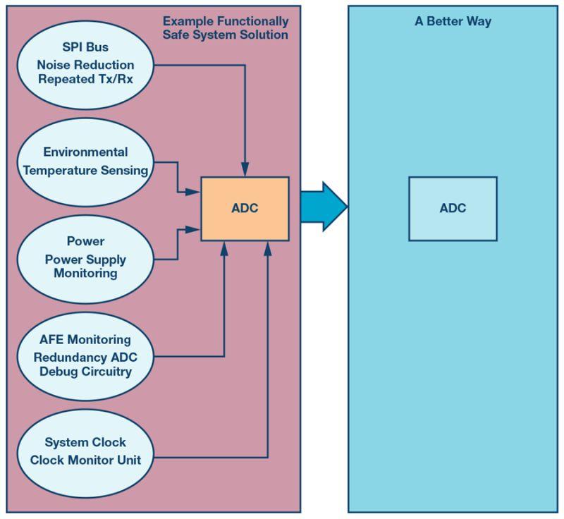 Bezpieczeństwo funkcjonalne w układach do akwizycji danych