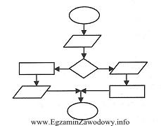 Egzamin zawodowy - technik informatyk 2012