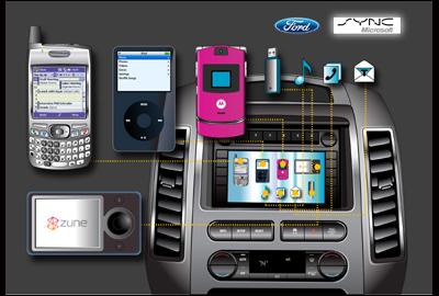 Ford prezentowa� technologi� Sync na targach CeBIT.