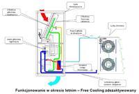 Spreżarkowy agregat chłodniczy - zasada działania.