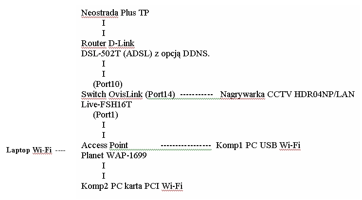 NEO+Router+Switch+AP(3 komp)+(do switcha DVR CCTV)- jak ster z www ?