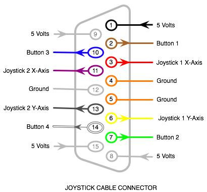 [AVR 32] Sterowanie joystickiem, nie działa jeden kierunek X i Y