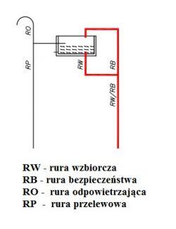 Schemat CO układ zamknięty