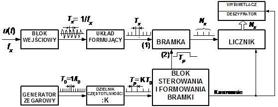Miernik cz�stotliwo�ci na AVR - od 1Hz do 10MHz