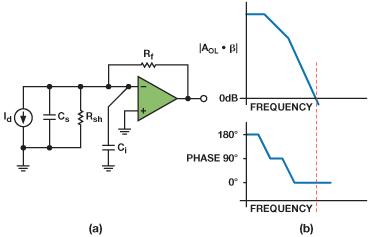 Wzmacniacze transimpedancyjne o programowanym wzmocnieniu - cz�� 3