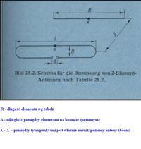 Co to za wymiary? Jakich anten, na które kanały, z jakich fi elementów?