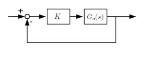 Linie pierwiastkowe MatLab