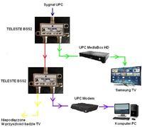 UPC, MediaBox, Teleste - Regularny brak dostępu do internetu