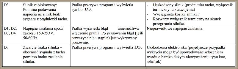 Amica PC5570A412 optimum 700 - Błąd D3, zepsuty programator?