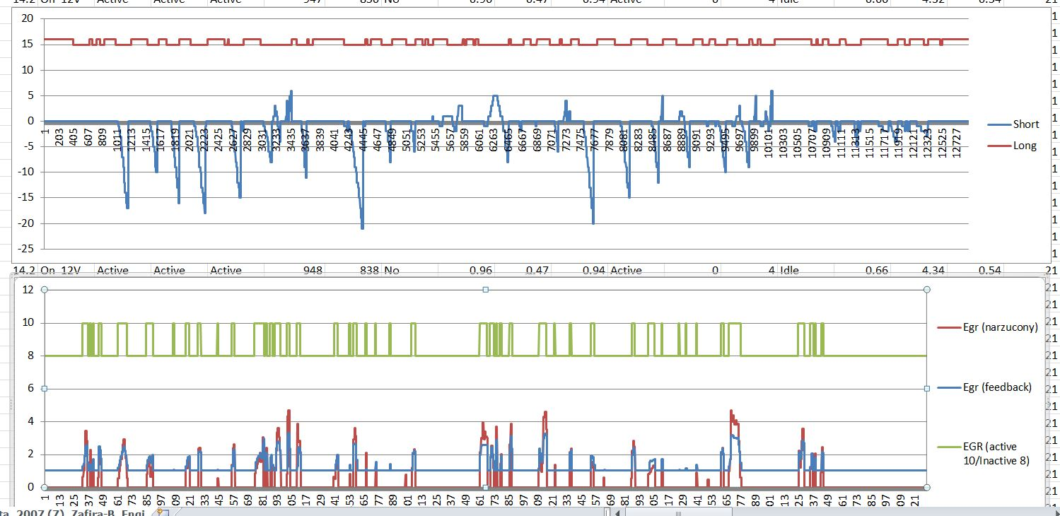 Zafira B Silnik Z16XE1 - P0171;pro�ba o interpretacje danych;Lambda schodzi zera