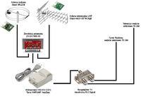 Schemat instalacji antenowej TV + FM