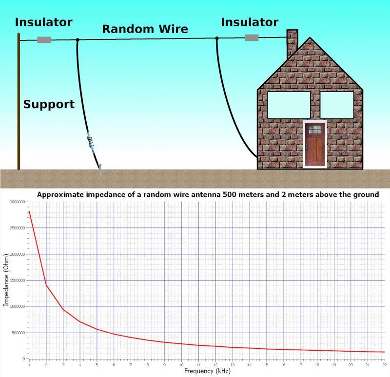 Odbiór fal radiowych o częstotliwości poniżej 22 kHz